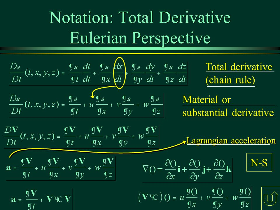 Notation: Total Derivative Eulerian Perspective