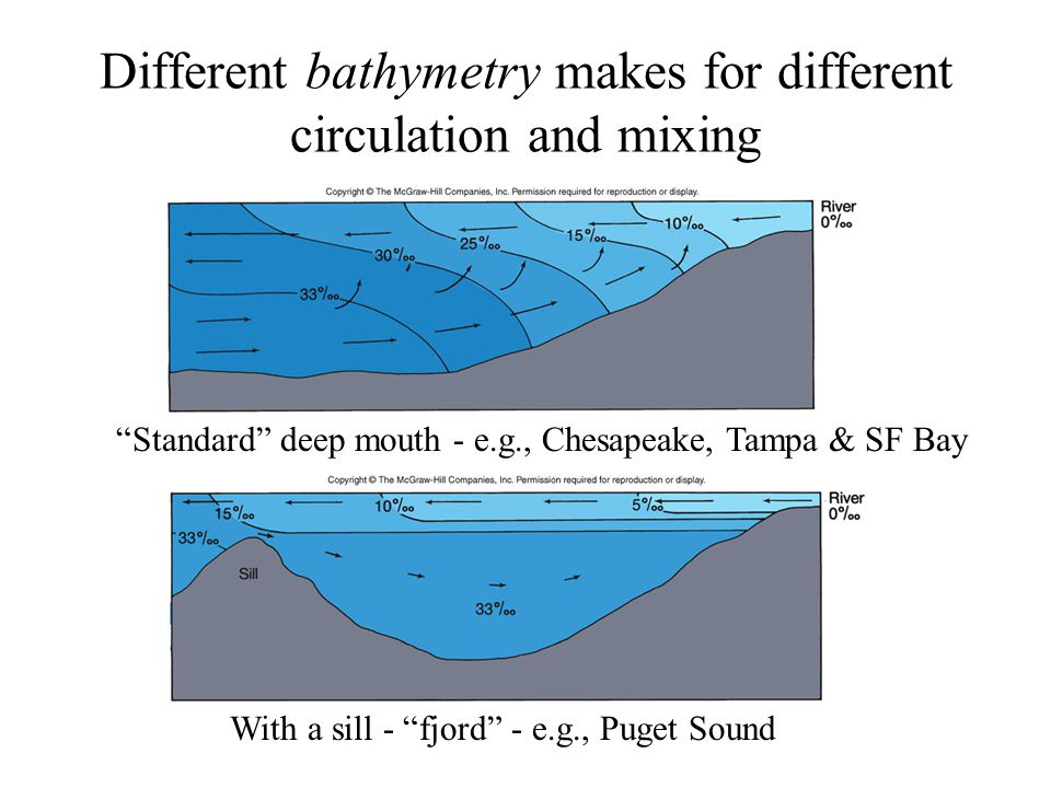the different sounds a computer makes What makes one instrument sound different from another when two instruments play exactly the same musical note, at roughly the same volume, they can sound completely different.