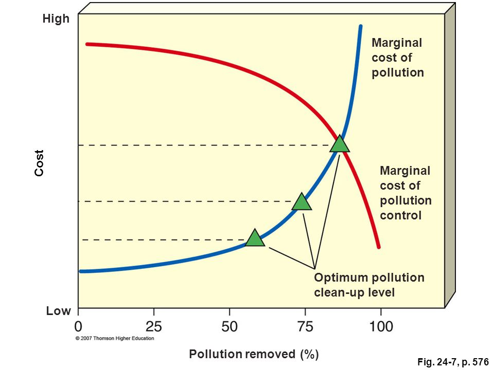 the costs and benefits of pollution control programs for the environment Not only does pollution control equipment cost a will benefit from pollution prevention of successful pollution prevention programs.