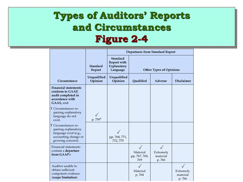 Types of Auditors' Reports and Circumstances Figure 2-4