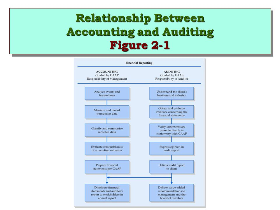 Relationship Between Accounting and Auditing Figure 2-1