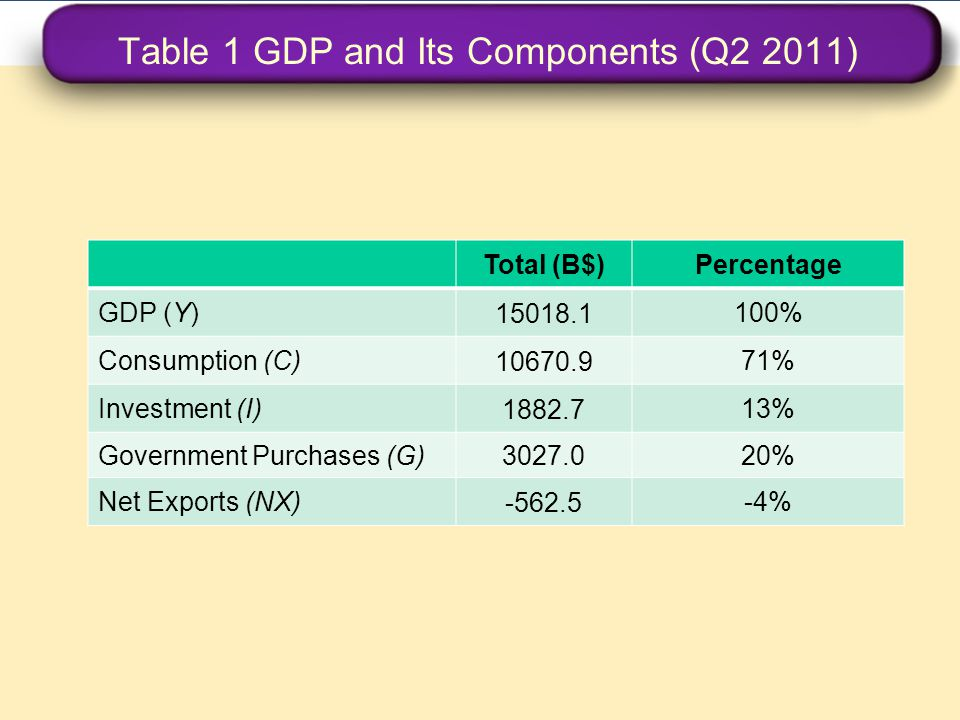 Table 1 GDP and Its Components (Q2 2011)