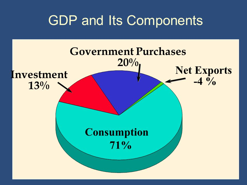 GDP and Its Components Government Purchases 20% Net Exports Investment