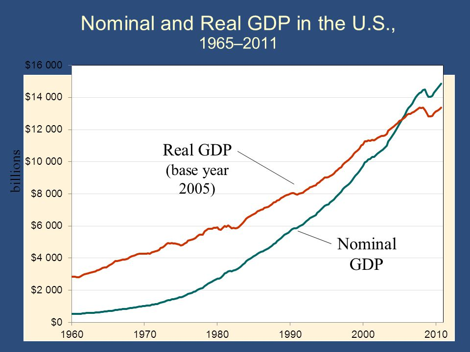 Nominal and Real GDP in the U.S., 1965–2011