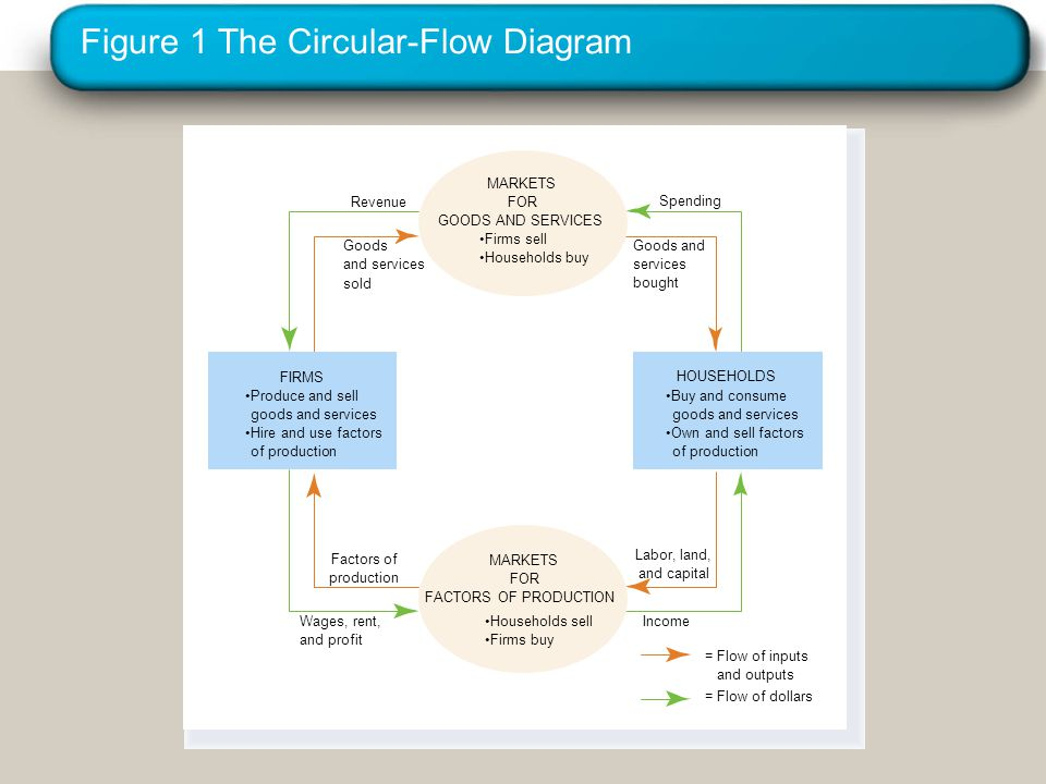 Figure 1 The Circular-Flow Diagram