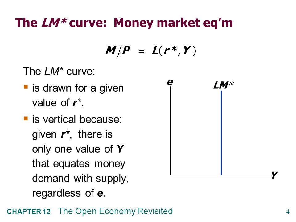 Equilibrium in the Mundell-Fleming model