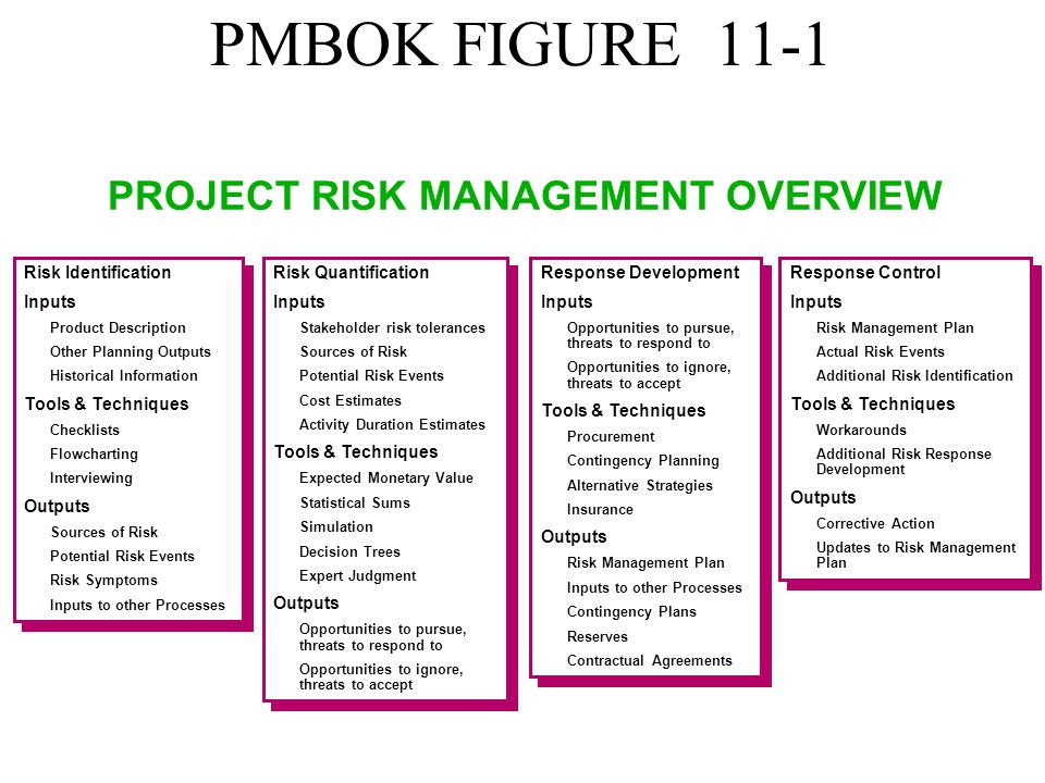 project risk management holyrood project The project management workshop will give participants an overview of the entire project management process,  risk management plan,.