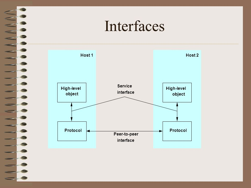 Interfaces Host 1 Host 2 Service High-level High-level object