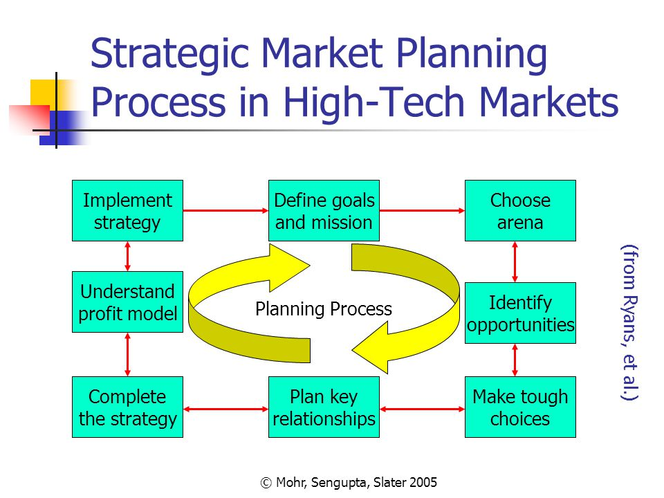 conventional strategic planning concepts essay Strategic management is basically needed for every organization and it offers several benefits 1universal strategy refers to a complex web of thoughts, ideas, insights, experiences, goals, expertise.