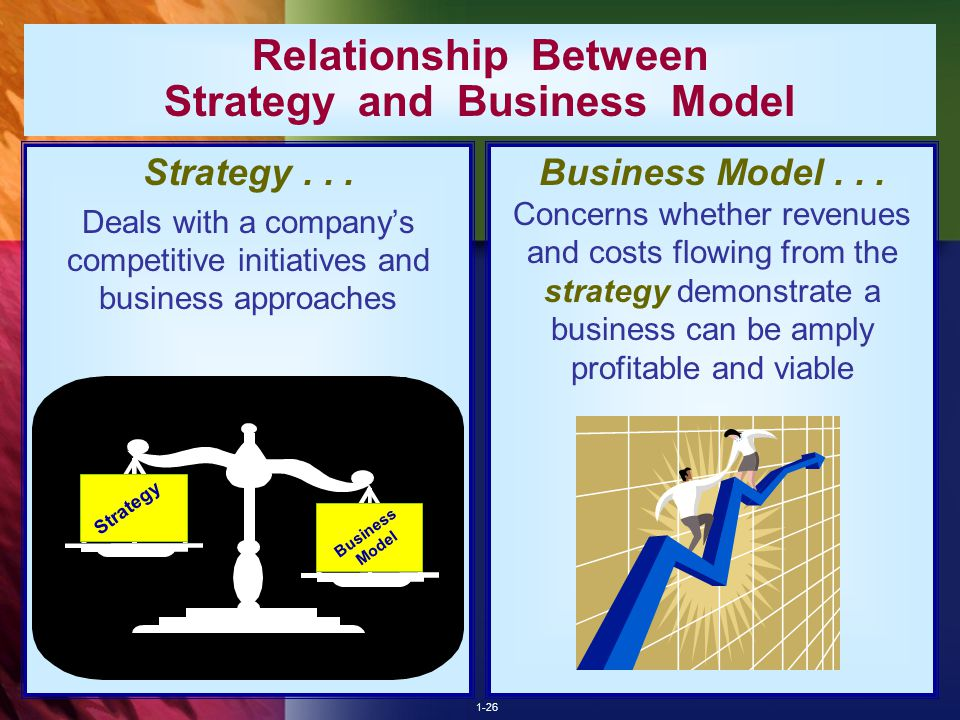 relationship between strategy business models