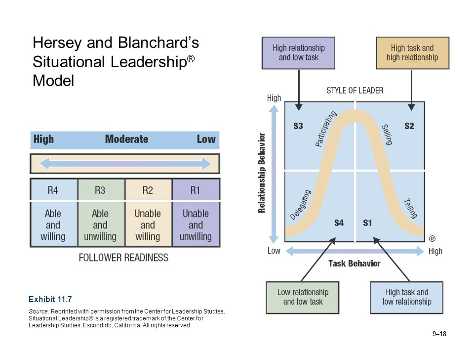Hersey and Blanchard's Situational Leadership® Model