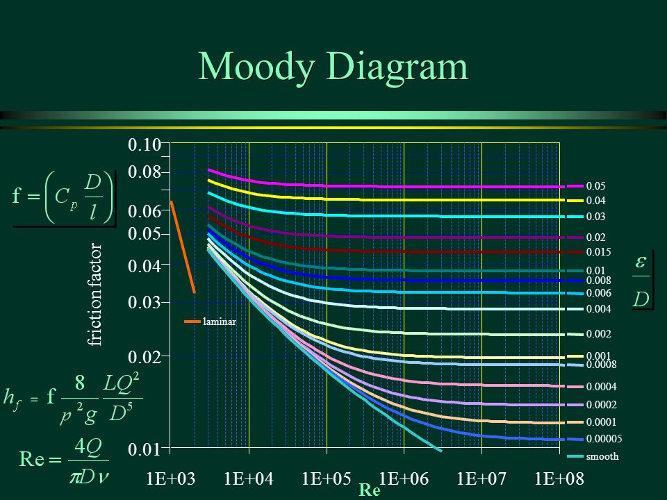 How to read moody 28 images moody diagram diagram site moody how to read moody moody diagram reading images how to guide and refrence ccuart