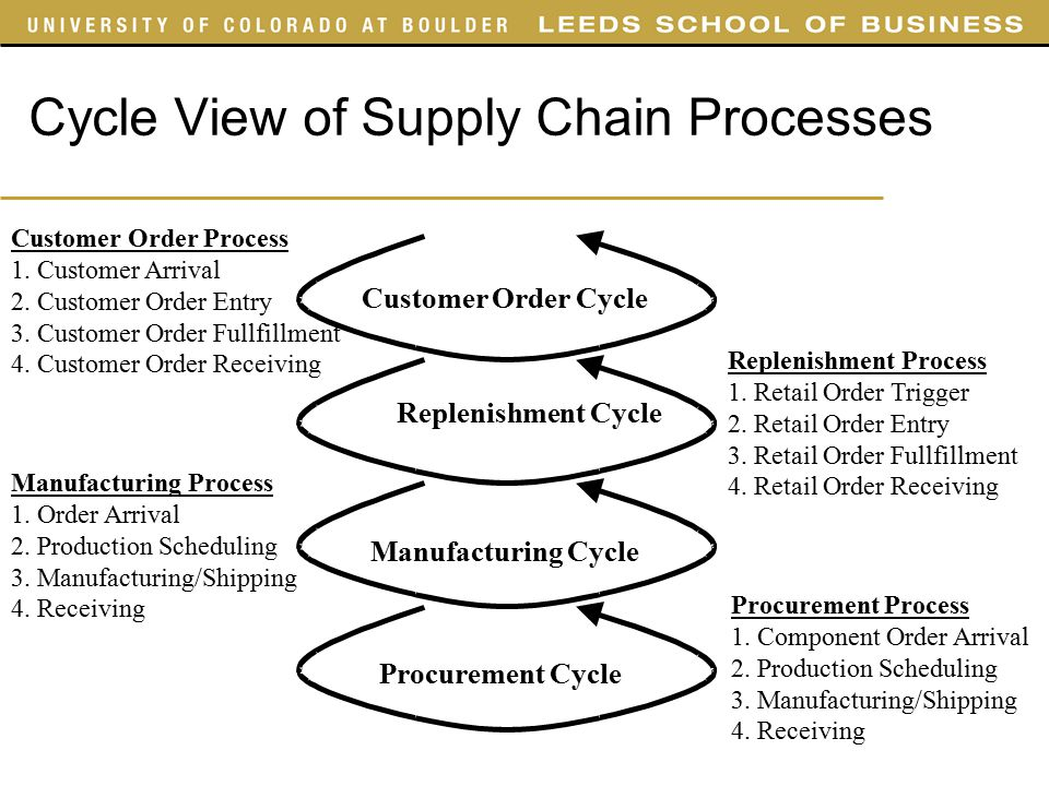 Push vs. Pull in your supply chain…what's the difference?