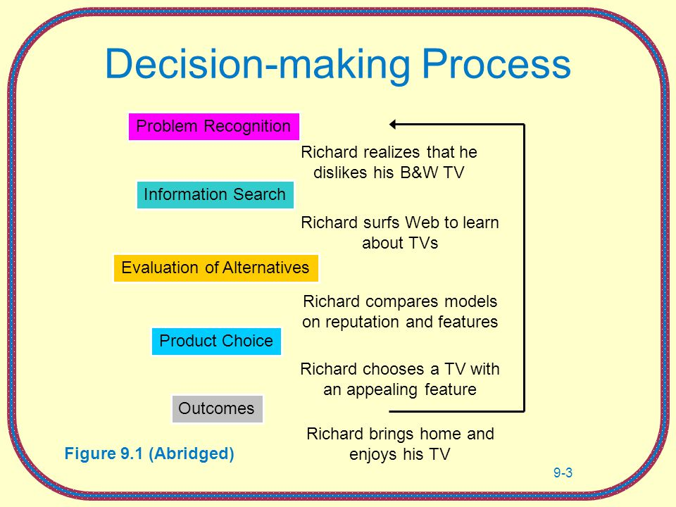 Decision Making: Factors that Influence Decision Making, Heuristics Used, and Decision Outcomes