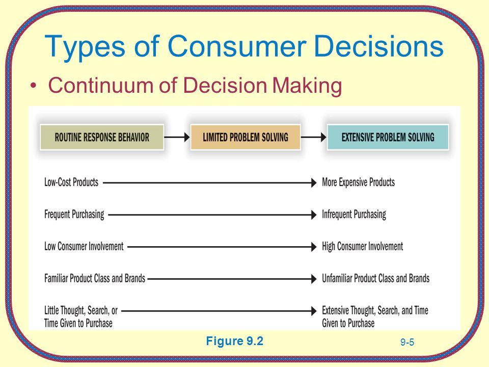 comparison of high involvement consumer decision making with love involvement decision making essay