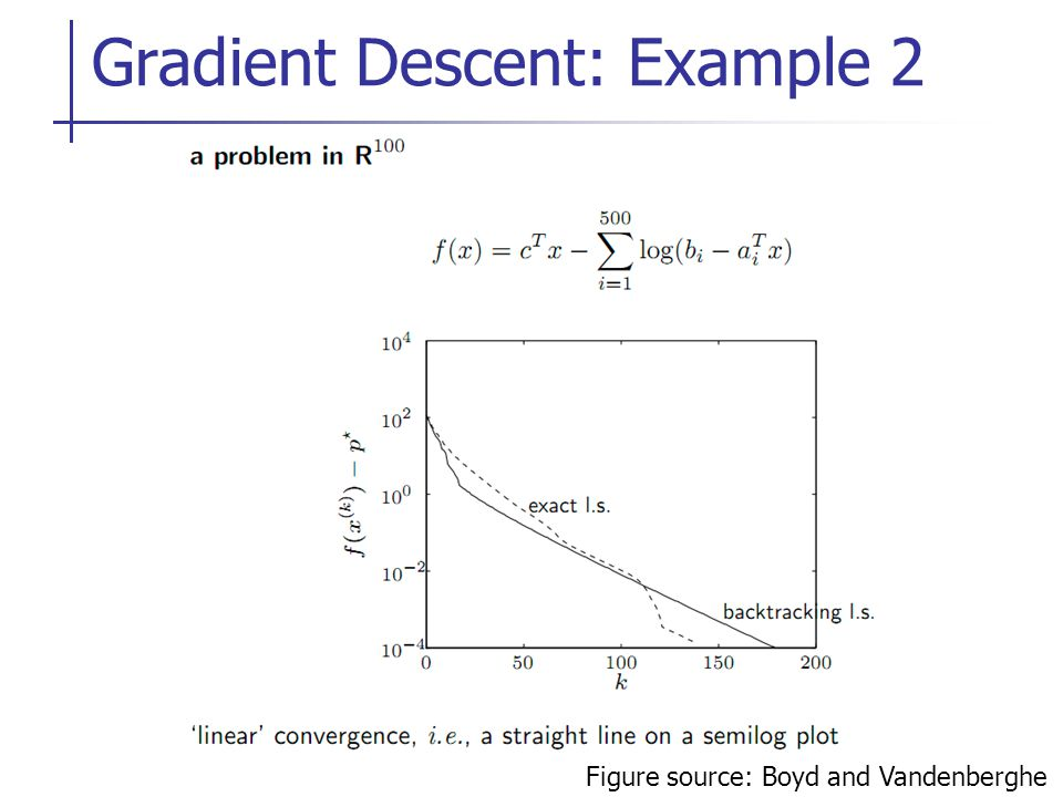 Gradient Online Berechnen : nonlinear optimization for optimal control ppt video ~ Themetempest.com Abrechnung