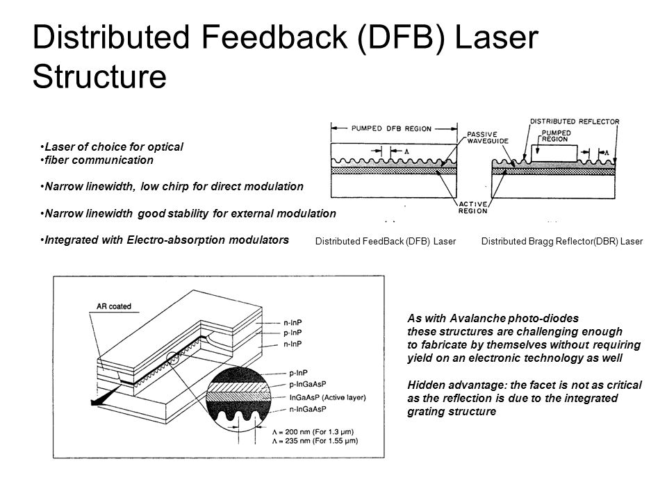 distributed feedback laser thesis A practical regrowth-free gain-coupled distributed feedback laser is proposed • periodic surface p-contacts with insulated grooves realize gain-coupled mechanism.