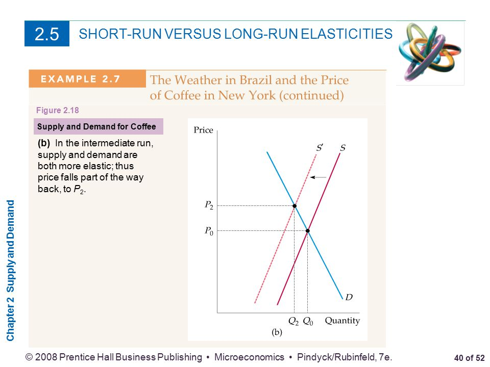elasticity of supply short run and long run Our median estimate of the short-run price elasticity of oil demand of  non- oecd: short run −0007 and long run −0035  oil - demand, supply and  shocks.
