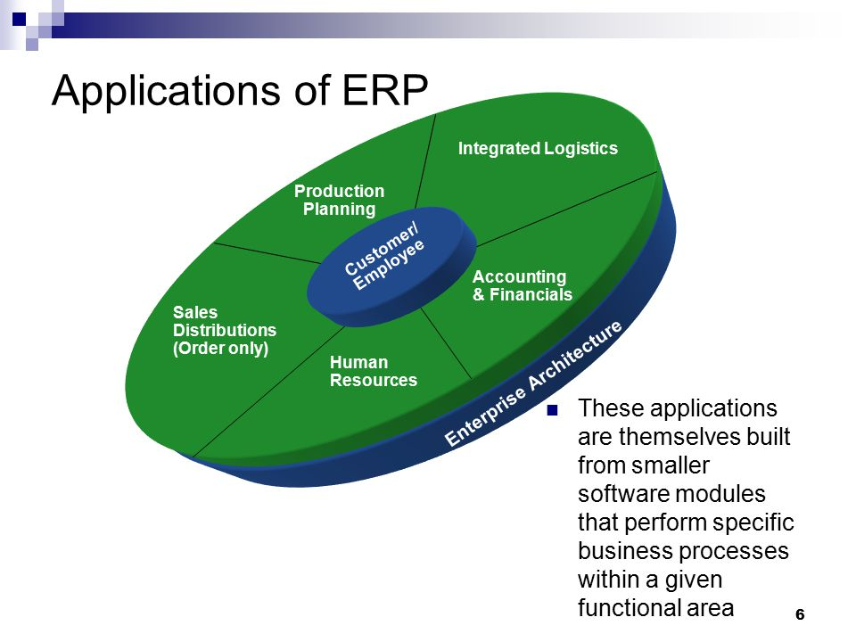 Applications of ERP Integrated Logistics. Production Planning. Customer/ Employee. Accounting & Financials.