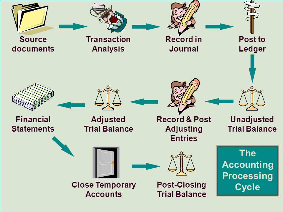 the accounting process The financial accounting process primarily includes identifying, recording and adjusting business transactions, with the resulting data presented in the financial statements.