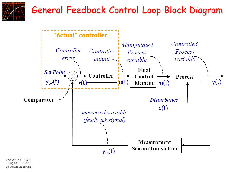 High Quality Images For Instrument Loop Diagram Software 30love9