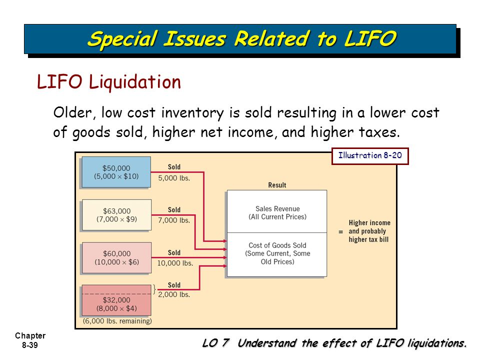 lifo improves is at the expense Under lifo, the gasoline station would assign the $250/gallon cost of gas to its cost of goods sold account for the gallons actually sold, and the remaining amount of $235/gallon gasoline would be used to calculate the value of the company's ending inventory at the end of the accounting period.