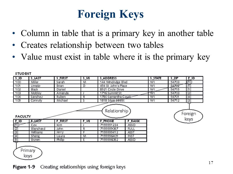 foreign key primary relationship oracle