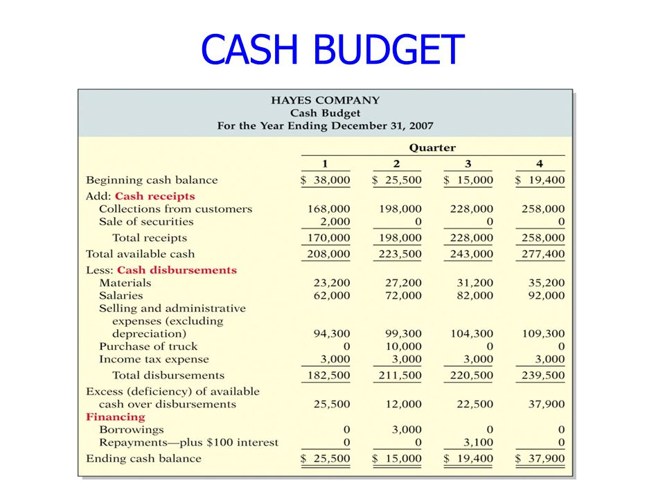 business plan cash budget managerial accounting