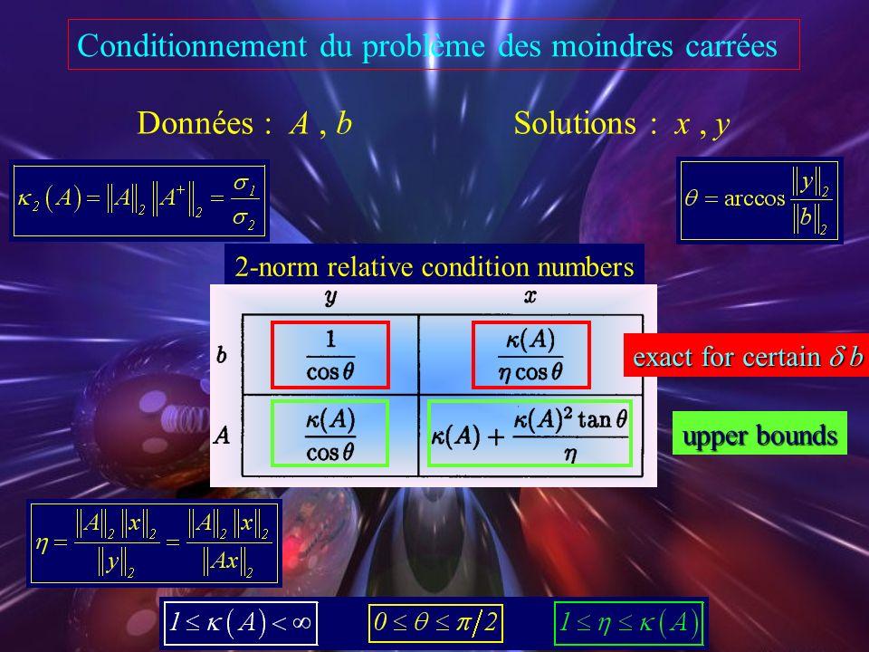 Conditionnement du problème des moindres carrées
