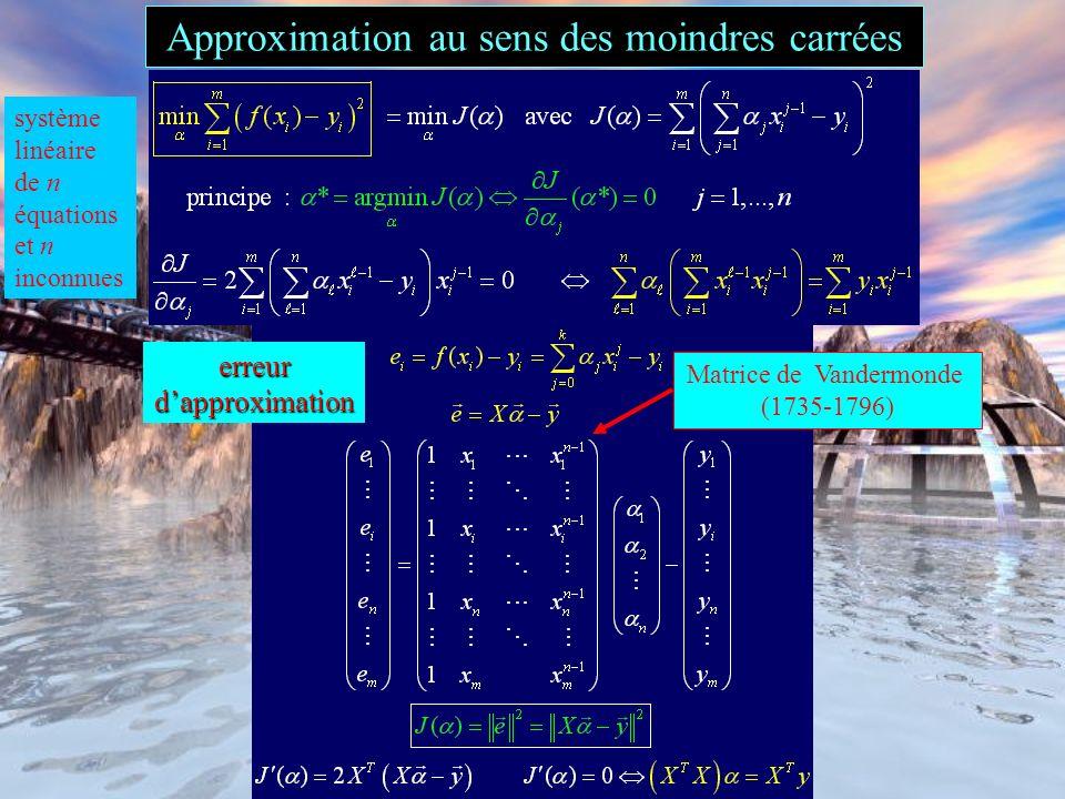 Approximation au sens des moindres carrées