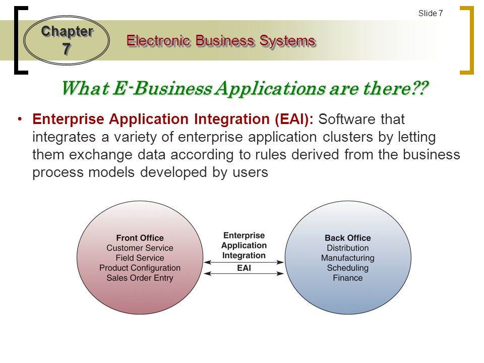What E-Business Applications are there