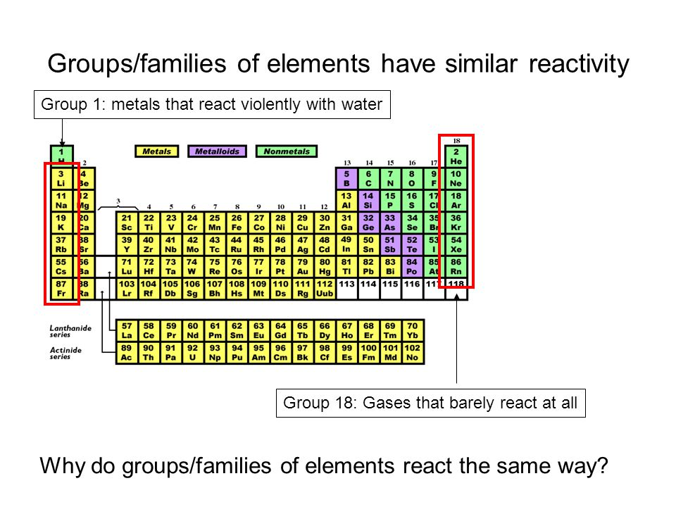 Groups/families of elements have similar reactivity