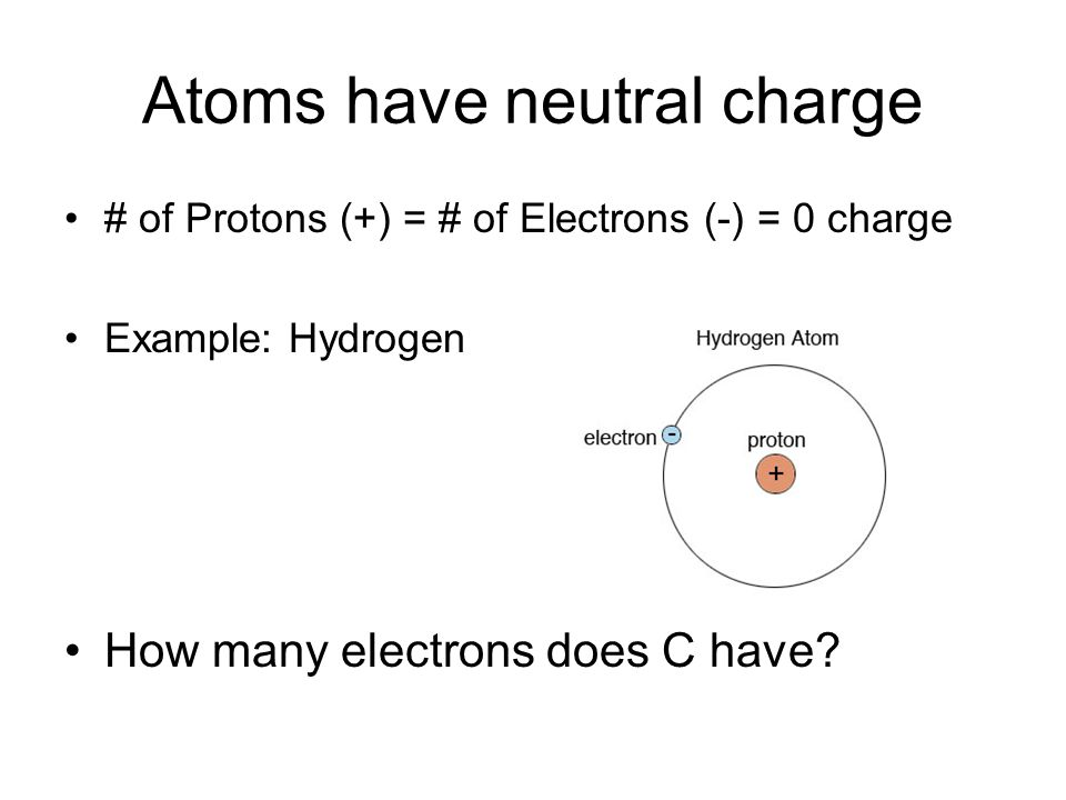 Atoms have neutral charge