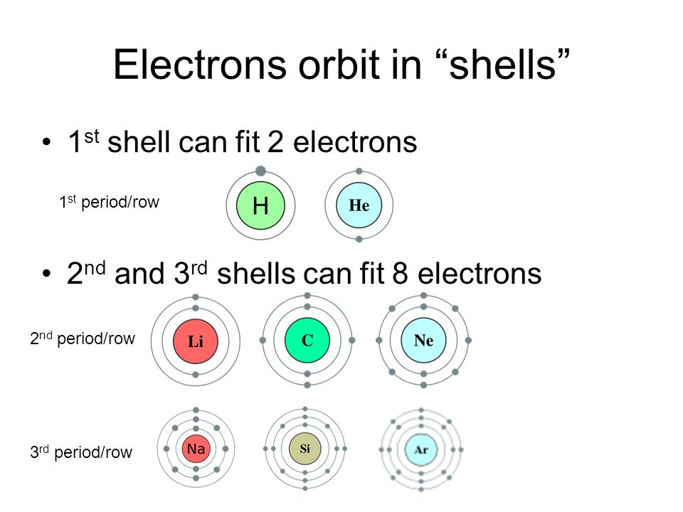 Electrons orbit in shells