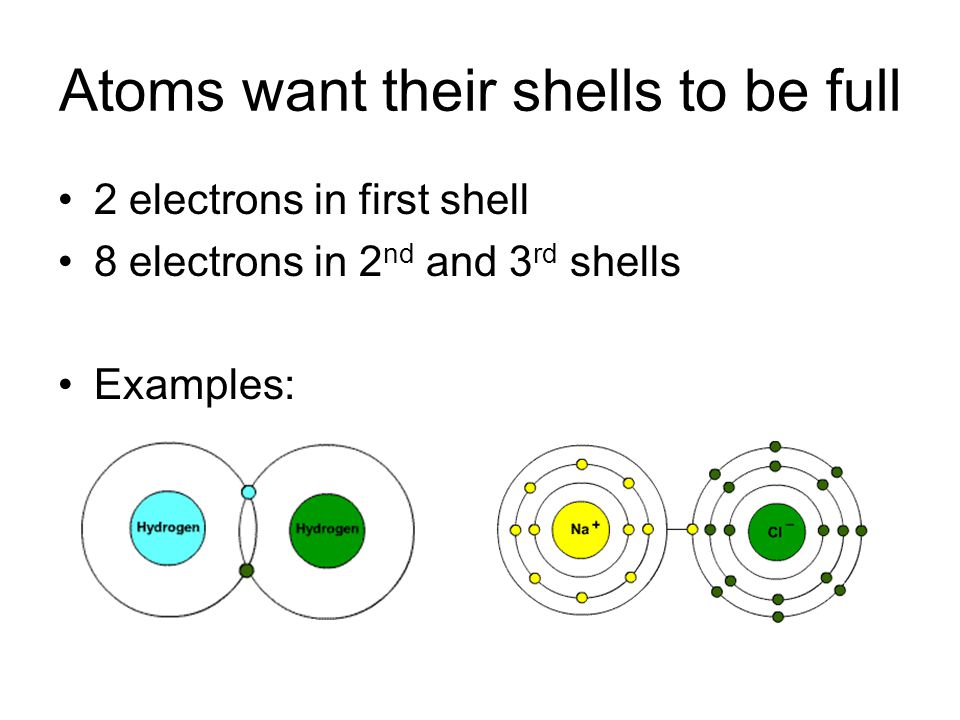 Atoms want their shells to be full