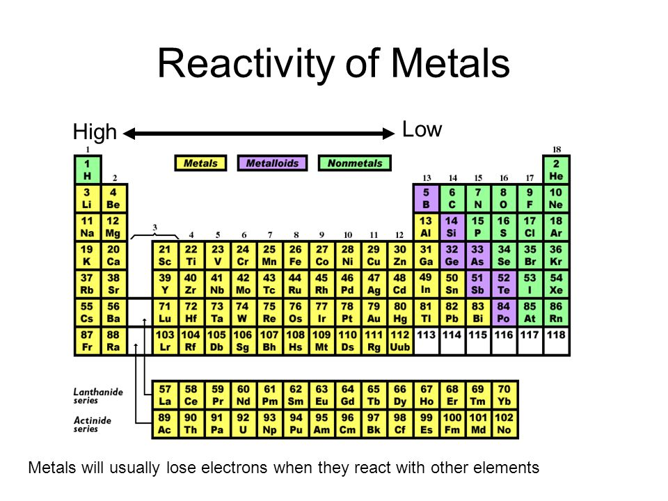 Reactivity of Metals Low High
