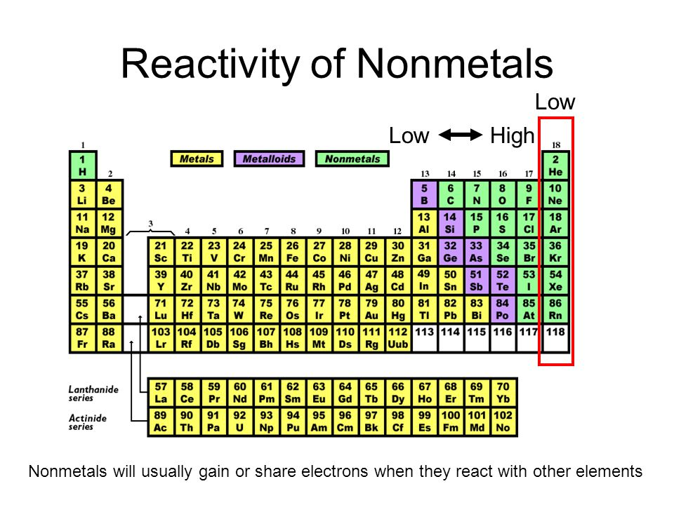 Reactivity of Nonmetals