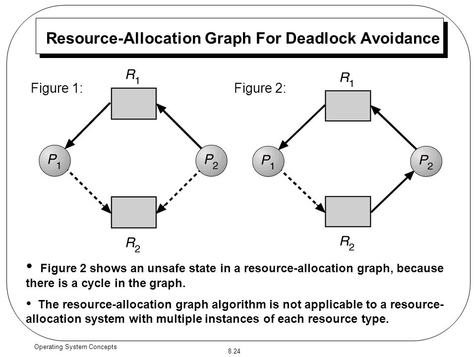 deadlocks resource allocation graph