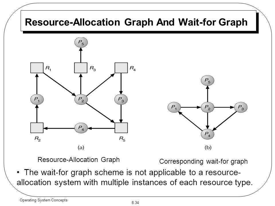 What Is Wait Resource Allocation Graph Wisemonkeys