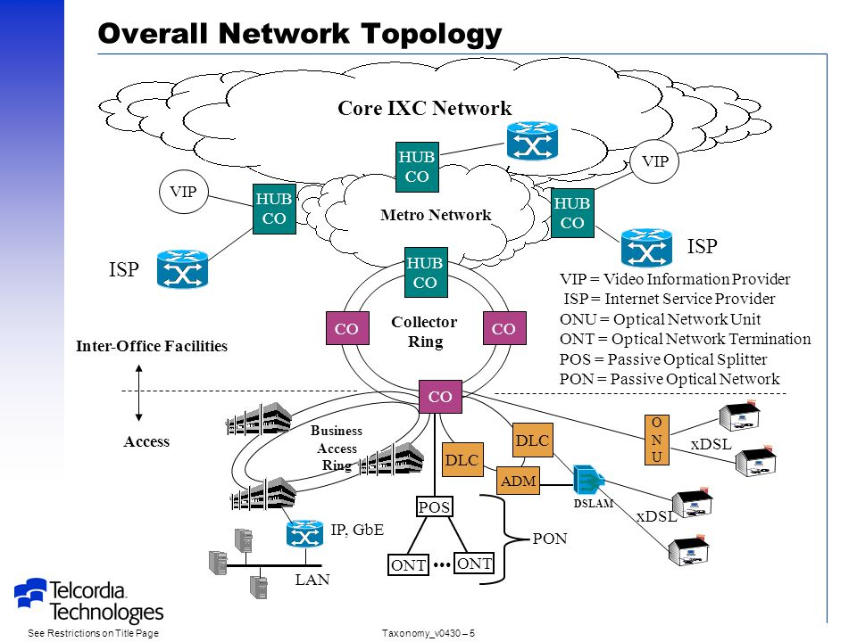 The Optical Networking Taxonomy Ppt Download
