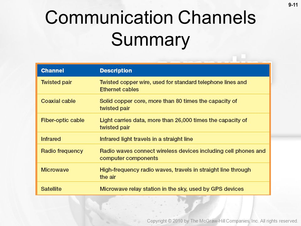 Communication Channels Summary