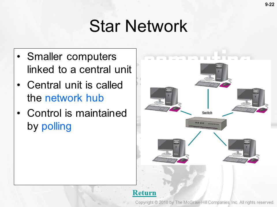 Star Network Smaller computers linked to a central unit
