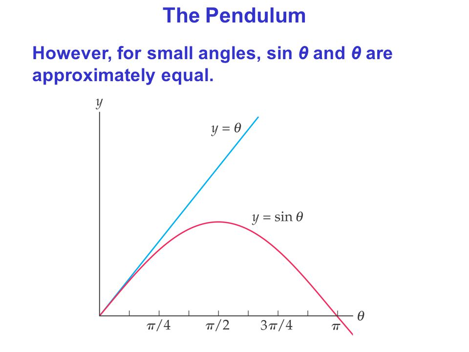The Pendulum However, for small angles, sin θ and θ are approximately equal.