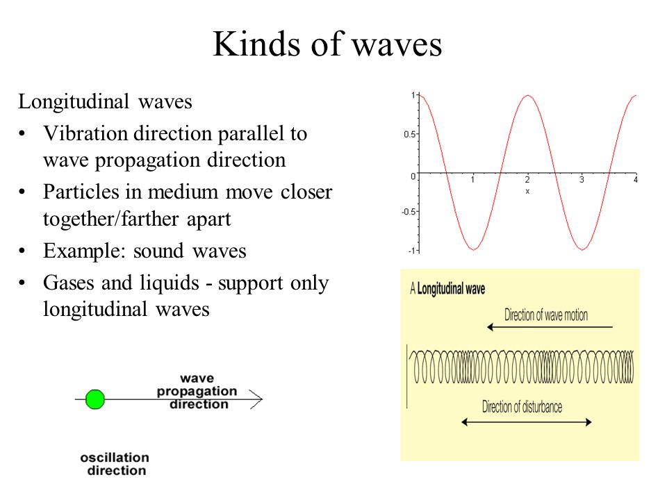 Kinds of waves Longitudinal waves