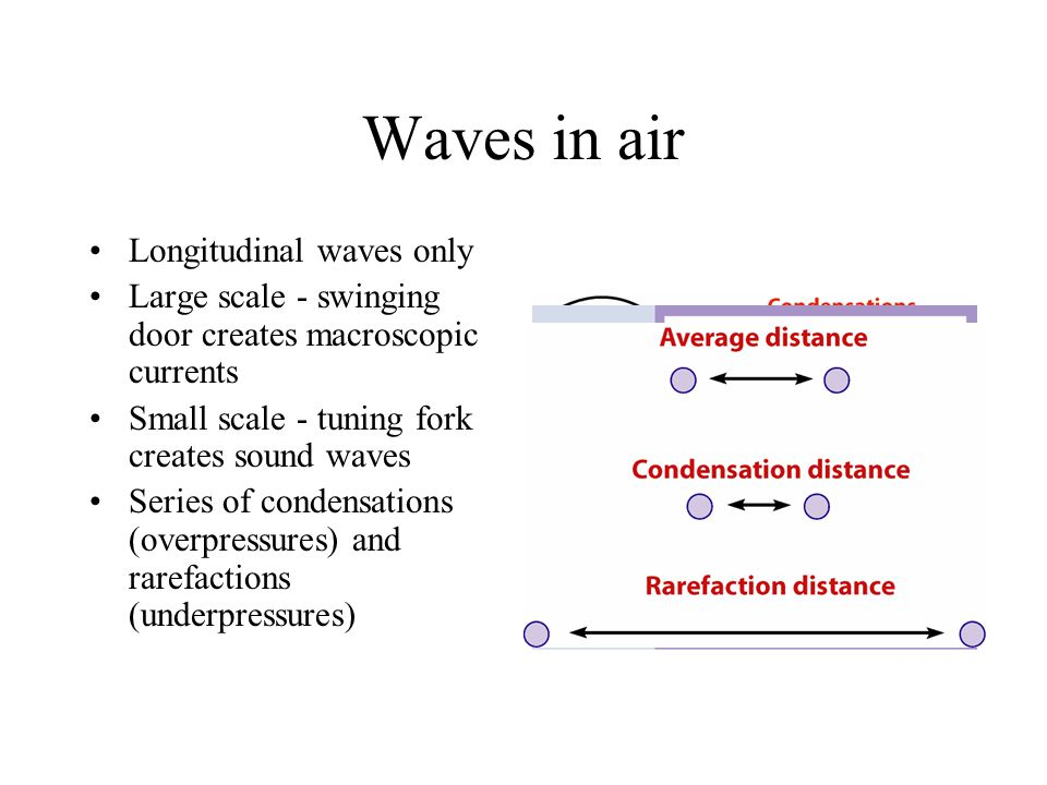 Waves in air Longitudinal waves only
