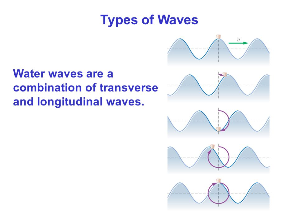 Types of Waves Water waves are a combination of transverse and longitudinal waves.