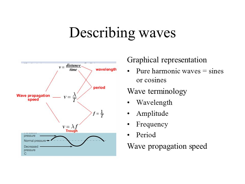 Describing waves Graphical representation Wave terminology