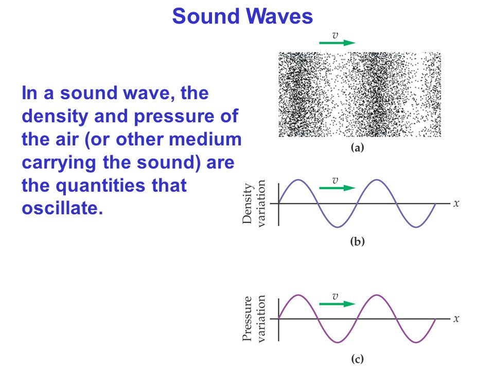 Sound Waves In a sound wave, the density and pressure of the air (or other medium carrying the sound) are the quantities that oscillate.