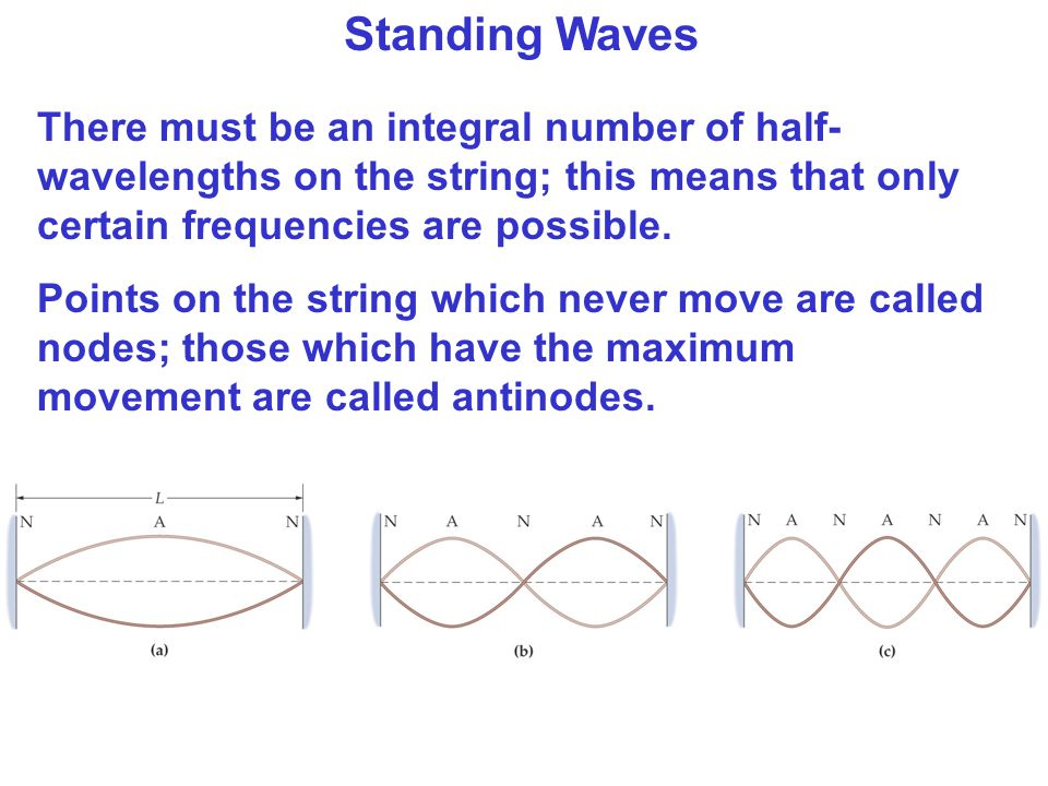 Standing Waves There must be an integral number of half-wavelengths on the string; this means that only certain frequencies are possible.