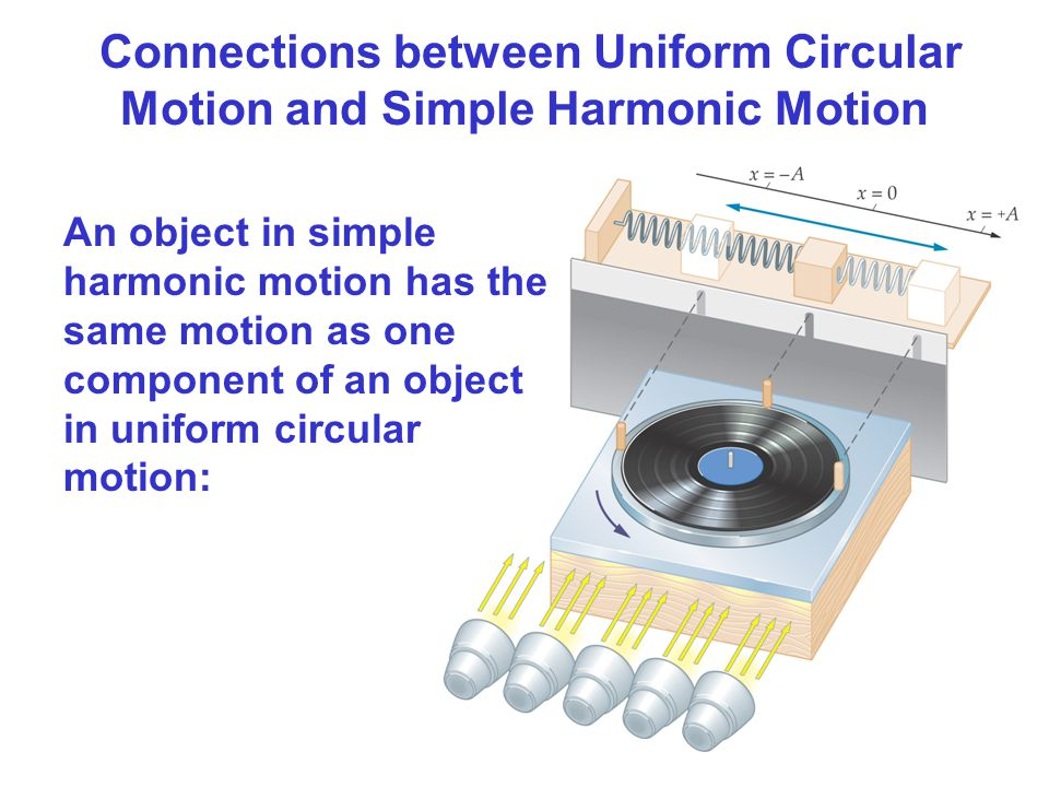 Connections between Uniform Circular Motion and Simple Harmonic Motion